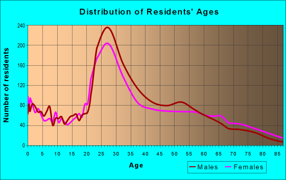 Age and Sex of Residents in zip code 19123