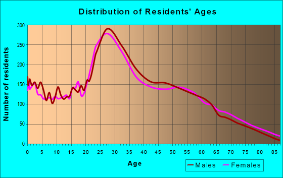Age and Sex of Residents in zip code 19125