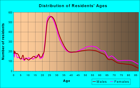 Age and Sex of Residents in zip code 19128