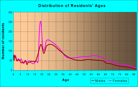 Age and Sex of Residents in zip code 19129