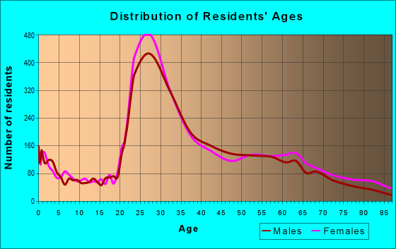 Age and Sex of Residents in zip code 19130