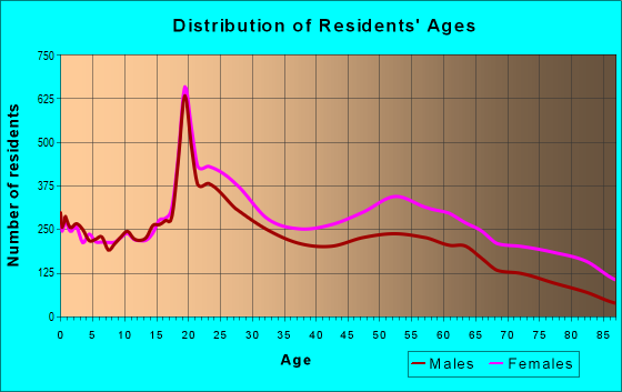Age and Sex of Residents in zip code 19131