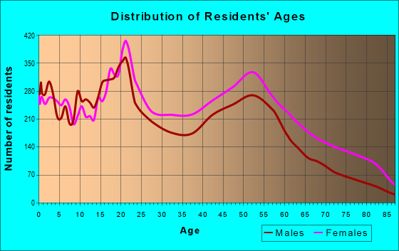 Age and Sex of Residents in zip code 19132