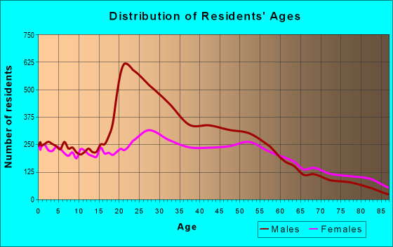 Age and Sex of Residents in zip code 19136