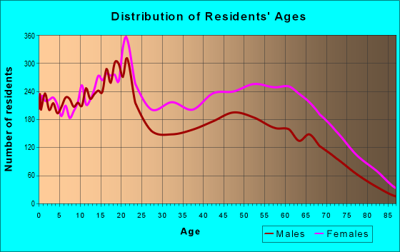 Age and Sex of Residents in zip code 19138