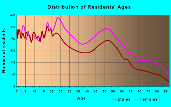 Age and Sex of Residents in zip code 19139