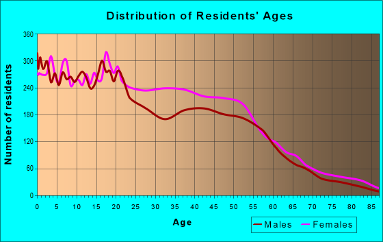 Age and Sex of Residents in zip code 19142