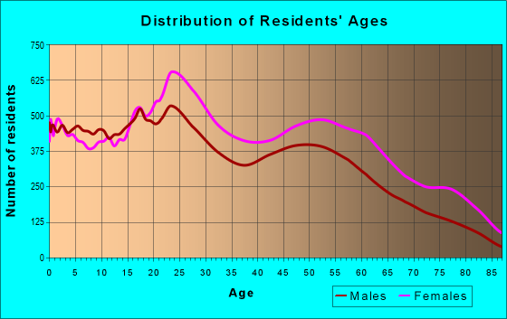 Age and Sex of Residents in zip code 19143