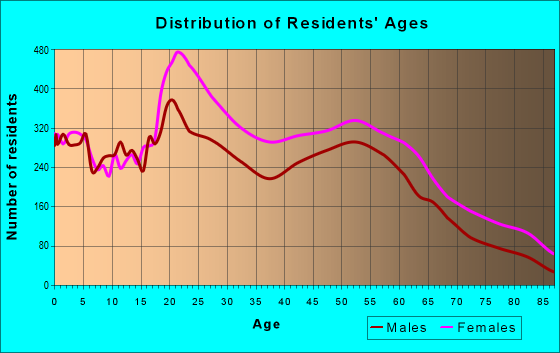 Age and Sex of Residents in zip code 19144