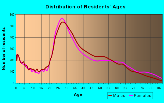 Age and Sex of Residents in zip code 19147