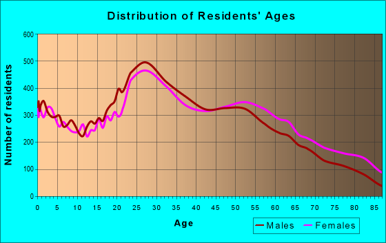 Age and Sex of Residents in zip code 19148