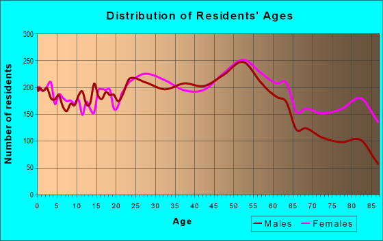 Age and Sex of Residents in zip code 19152