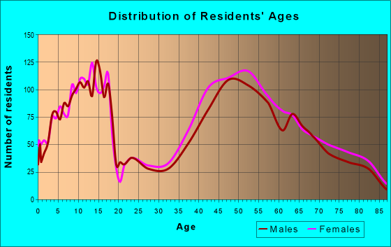 Age and Sex of Residents in zip code 19312