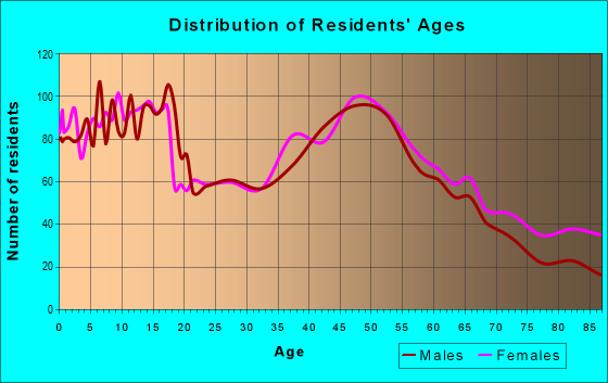 Age and Sex of Residents in zip code 19344