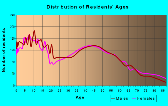Age and Sex of Residents in zip code 19363