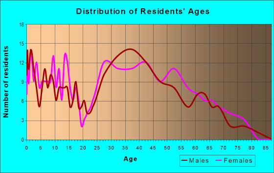 Age and Sex of Residents in zip code 19372