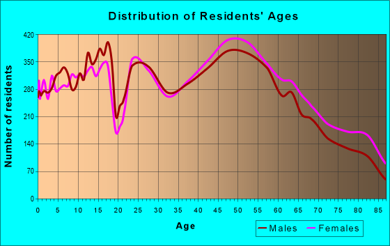 Age and Sex of Residents in zip code 19380