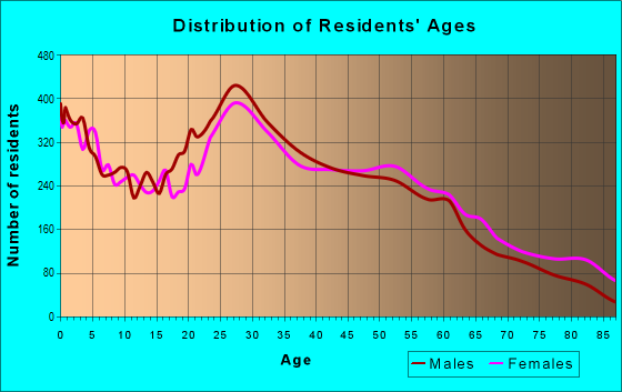 Age and Sex of Residents in zip code 19401