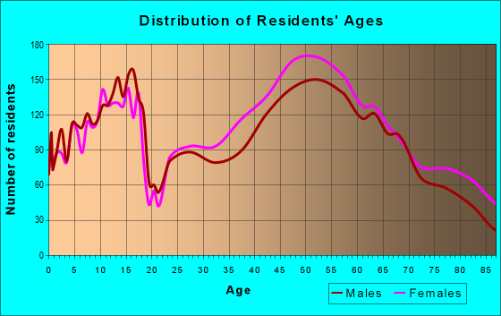 Age and Sex of Residents in zip code 19422
