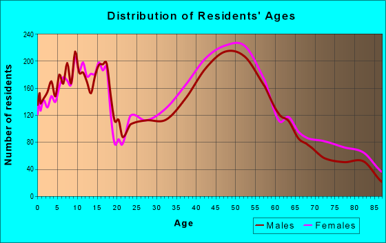 Age and Sex of Residents in zip code 19438