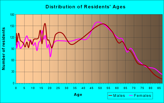 Age and Sex of Residents in zip code 19440