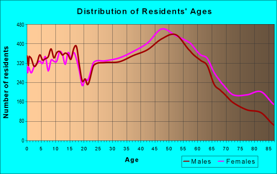 Age and Sex of Residents in zip code 19446