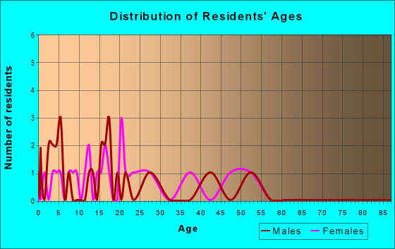 Age and Sex of Residents in zip code 19457