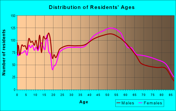 Age and Sex of Residents in zip code 19462