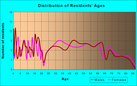 Age and Sex of Residents in zip code 19503