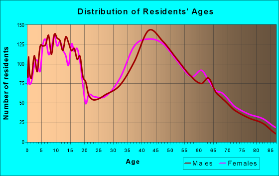 Age and Sex of Residents in zip code 19518