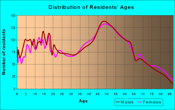 Age and Sex of Residents in zip code 19522