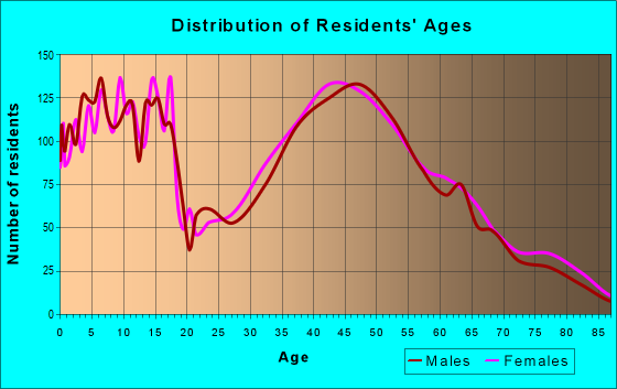 Age and Sex of Residents in zip code 19525