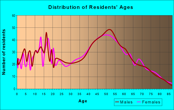 Age and Sex of Residents in zip code 19539
