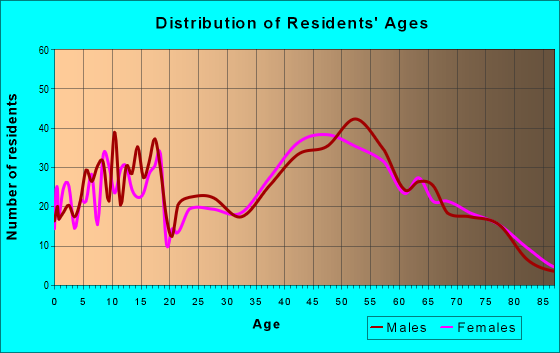 Age and Sex of Residents in zip code 19547