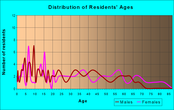 Age and Sex of Residents in zip code 19559