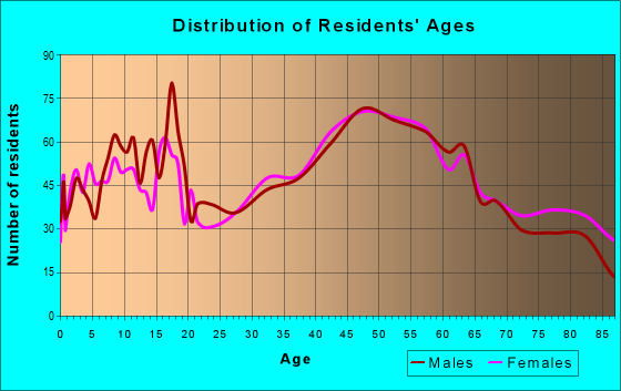 Age and Sex of Residents in zip code 19565