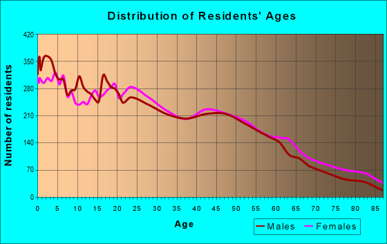 Age and Sex of Residents in zip code 19601