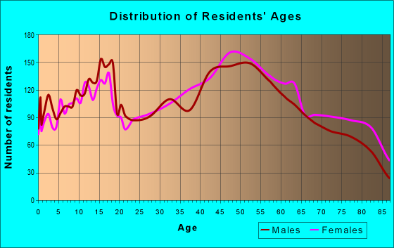 Age and Sex of Residents in zip code 19605