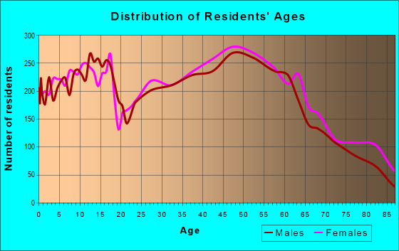 Age and Sex of Residents in zip code 19606