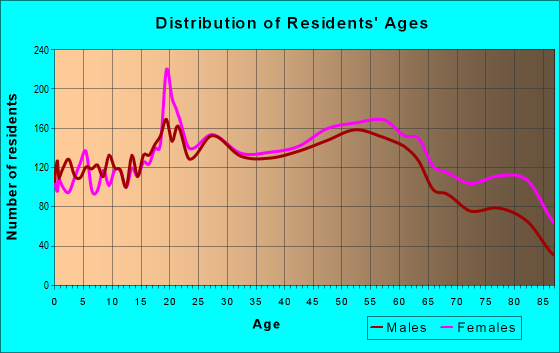 Age and Sex of Residents in zip code 19607