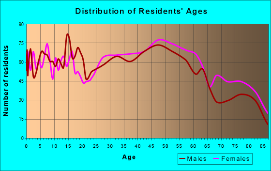 Age and Sex of Residents in zip code 19609