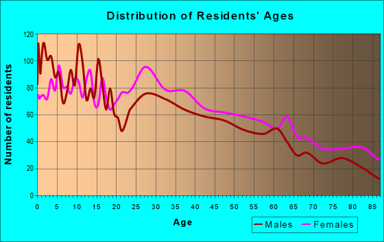 Age and Sex of Residents in zip code 19611