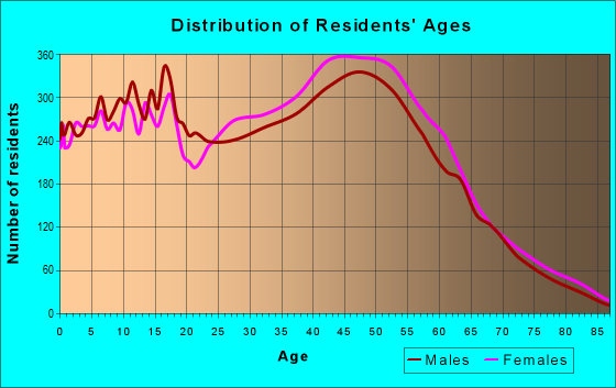 Age and Sex of Residents in zip code 19701