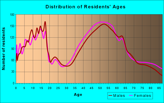 Age and Sex of Residents in zip code 19707