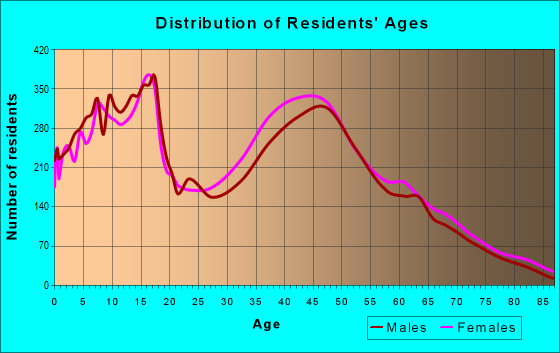 Age and Sex of Residents in zip code 19709