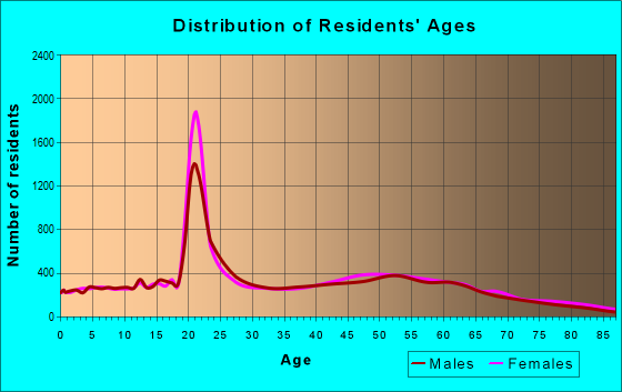 Age and Sex of Residents in zip code 19711