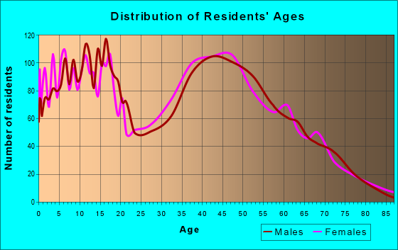 Age and Sex of Residents in zip code 19734