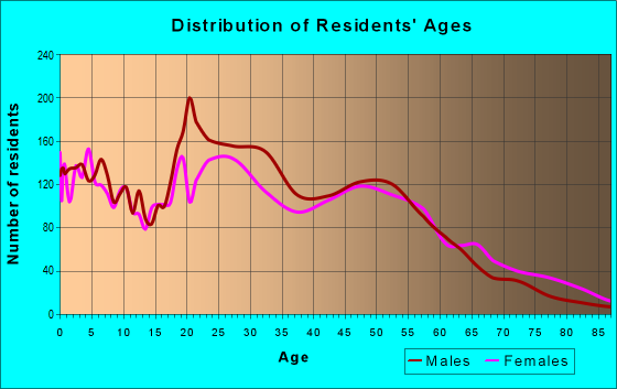 Age and Sex of Residents in zip code 19801