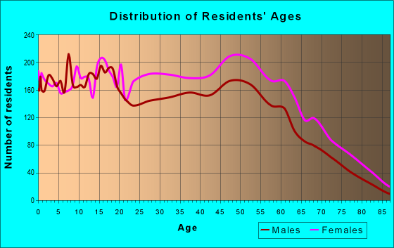 Age and Sex of Residents in zip code 19802