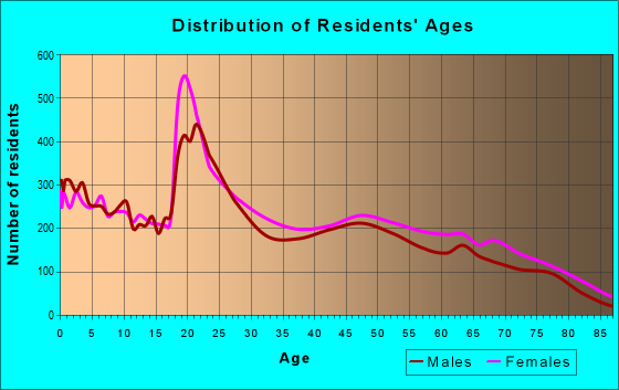 Age and Sex of Residents in zip code 19901